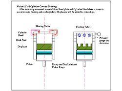 V air compressor to Alpha Stirling engine conversion????-cylconcept-jpg