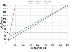 Huanyang VFD V/F curve and low speed torque, 2 2kw spindle