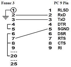 Fanuc 3T RS232