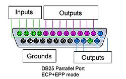 CNC 3040 Parallel port pinout