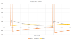 Applying acceleration to MPG Target? Is this possible?-stepfilteredacceleration-png