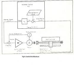 MAHO 1000 c hardware with Kanalog KFlop controller advice-two-loop-feedback-jpg