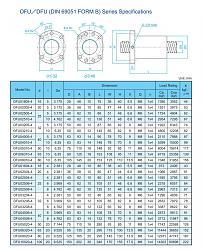 CNC 60cm x 90cm Ball screw dia size?-ball-screw-ofu-dfu-tbi-supply-jpg