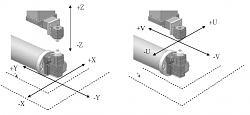 Understanding EDM GCODE - XYUV-xyuv-coordinates-jpg