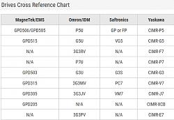Delta servo drives and servos.-yaskawa-omron-cross-referance-png