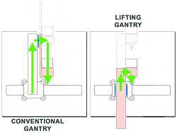 Z axis idea-gantry-long-3-jpg