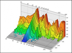 Fast Cartesian 3D Printer-waterfall-plot-showing-decaying-mode-50-hz