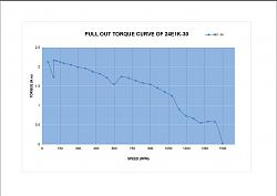 Ballscrews into New Zealand. Im buying, anyone want to get onto this boat?-torque-curve-24e1k-30-jpg