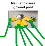 Grounding shielded cables - help needed-gounding-post-case-star-point-png