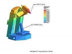 Milli a new composite mill kit-gram-2-y-axis-jpg