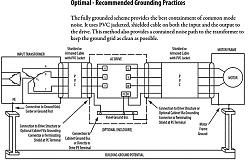Grounding improvements after adding VFD?-vfd-good-grounding-practice-png