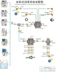 Ram-type milling machine-lubrication-jpg