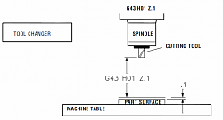 G72 and G70 wont both run in the same program-g43-work-tool-offset-png