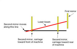 Chinese Laser Mirror Alignment-laseradjustment-png